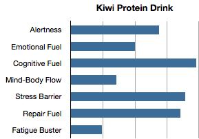 Essential Needs: Kiwi Green Protein Drink