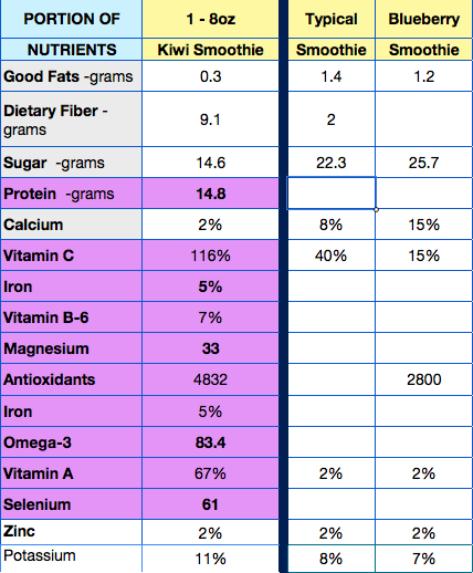 Nutrients for Kiwi Green Protein Drink compared to two typical examples of Smoothies